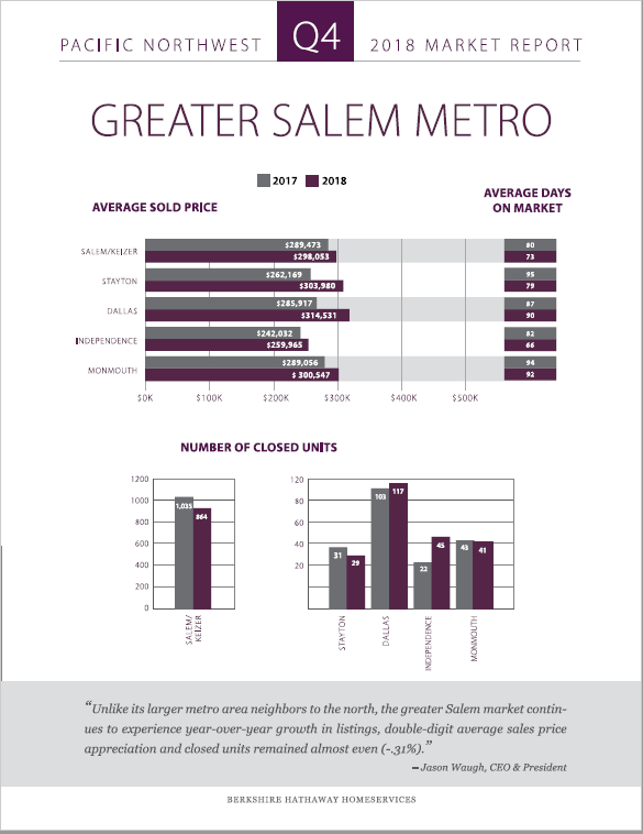 Q4 Salem Metro - Stayton Report