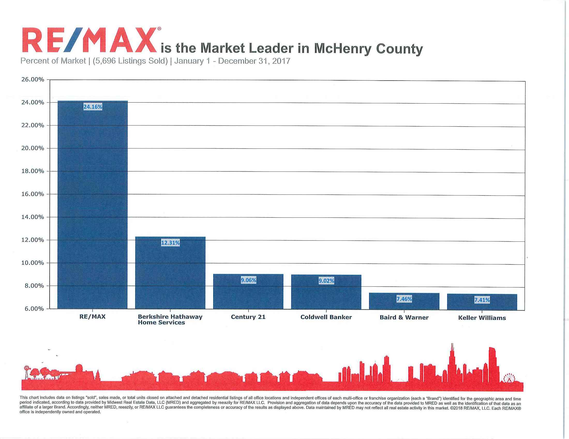Leader in McHenry County