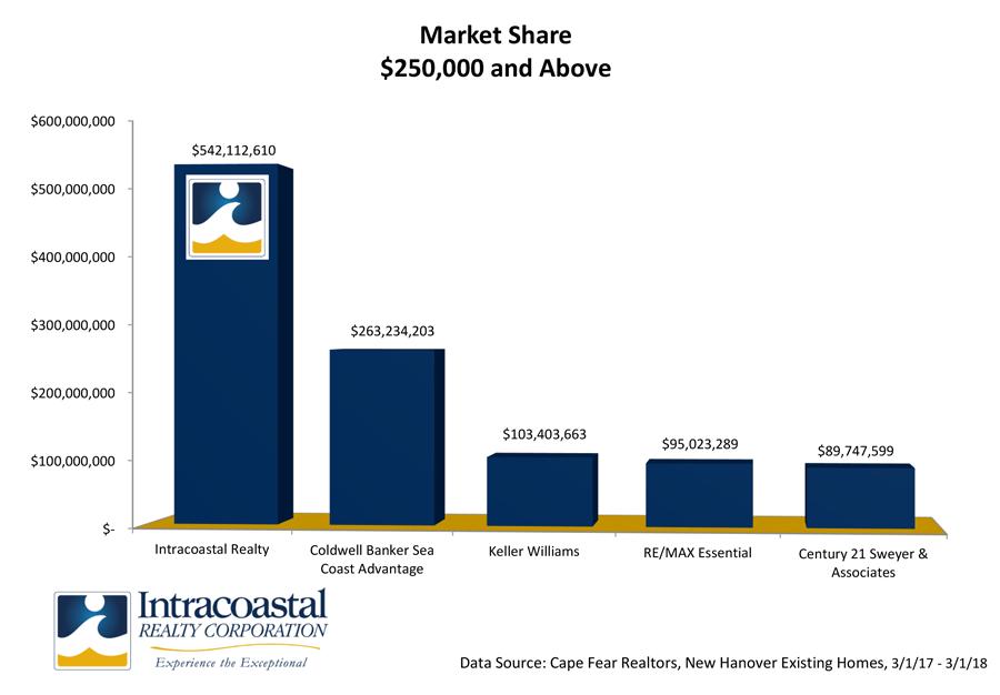market-leading statistics