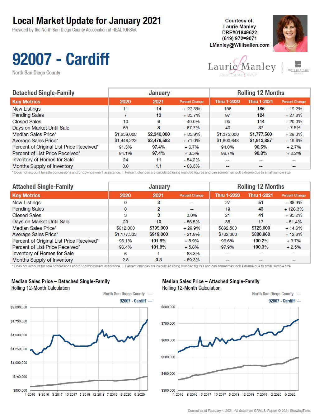 Cardiff Market Update.JPG