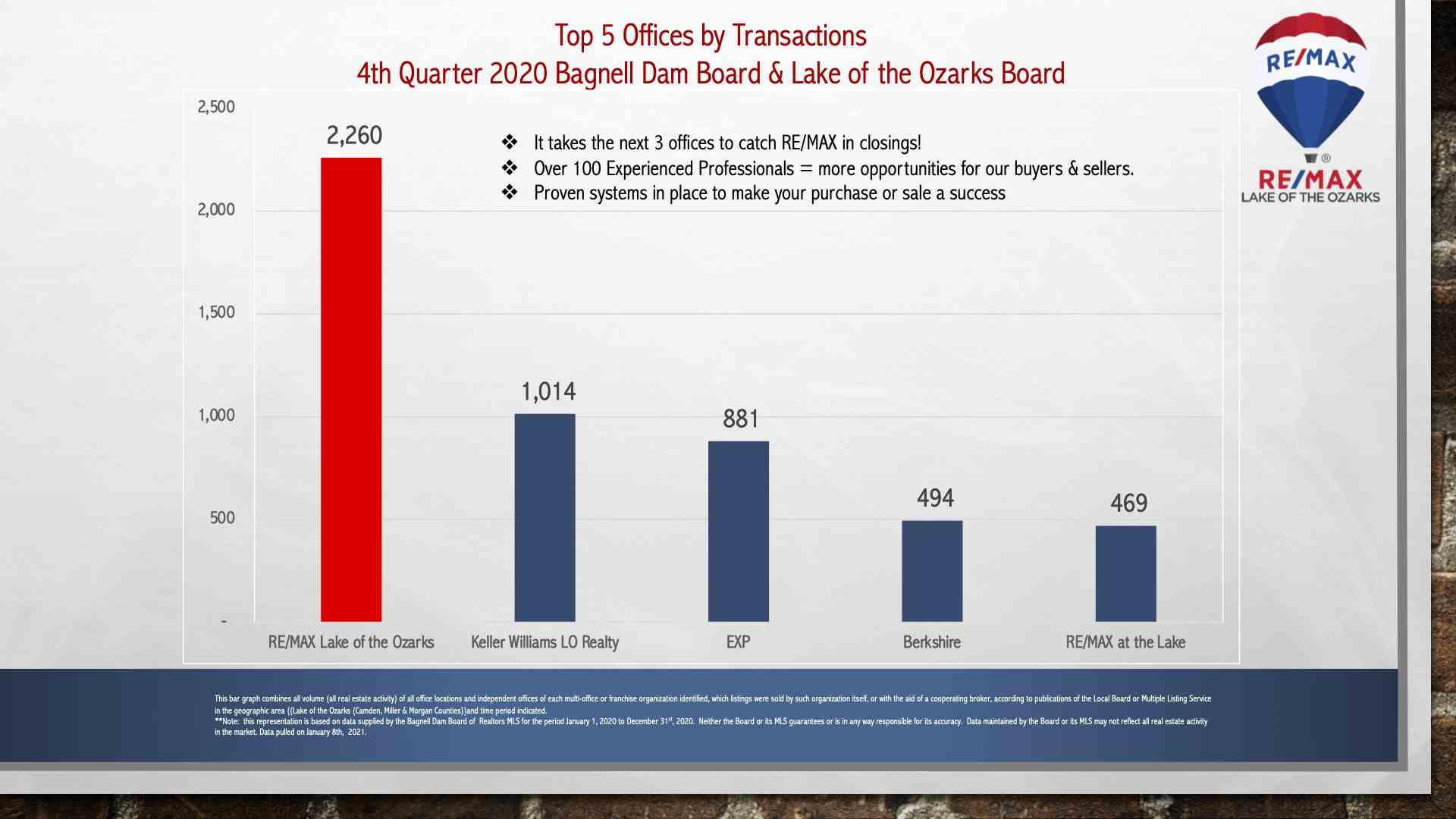 Top offices by transaction.jpg