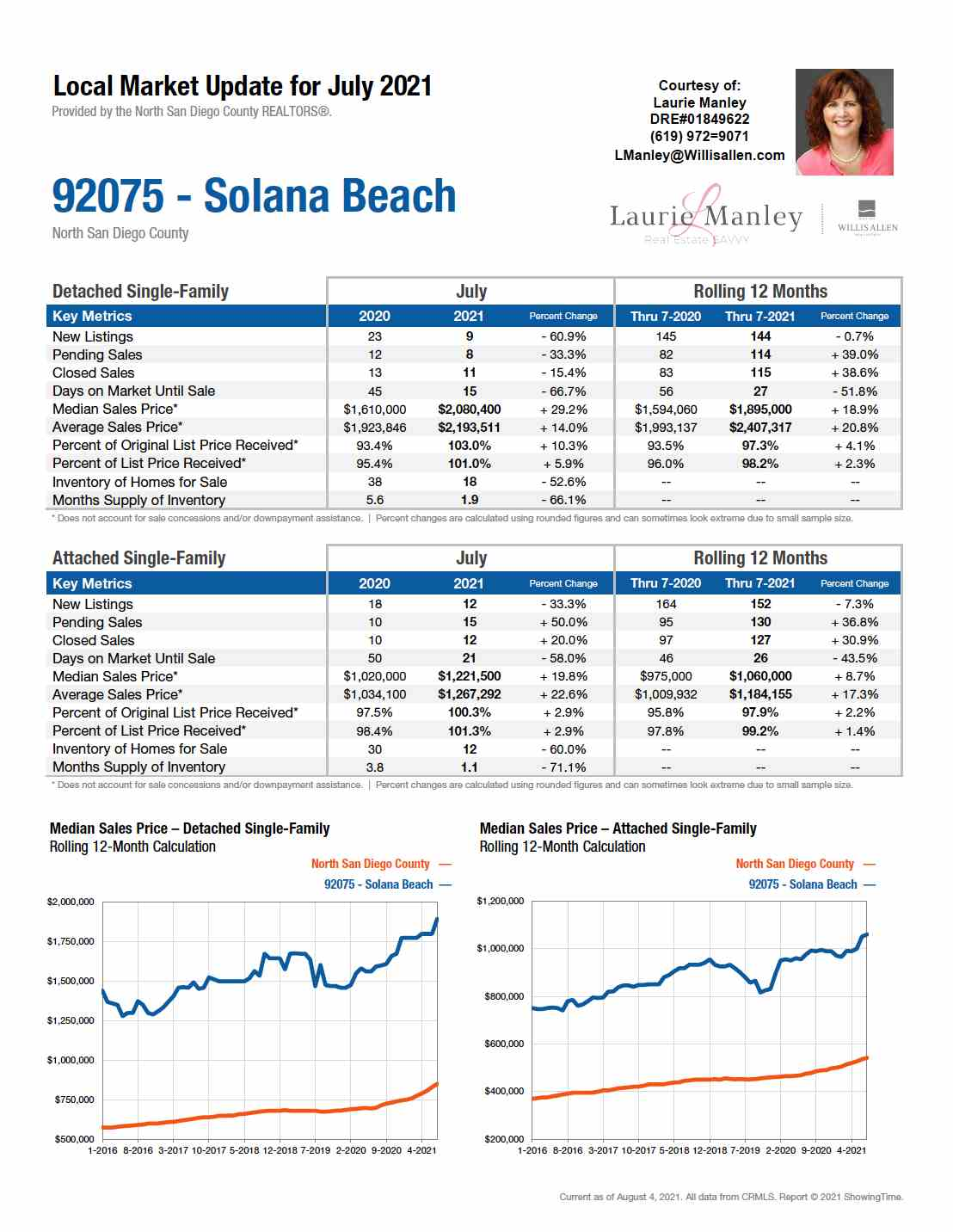 92075-SolanaBeach-July2021.jpg