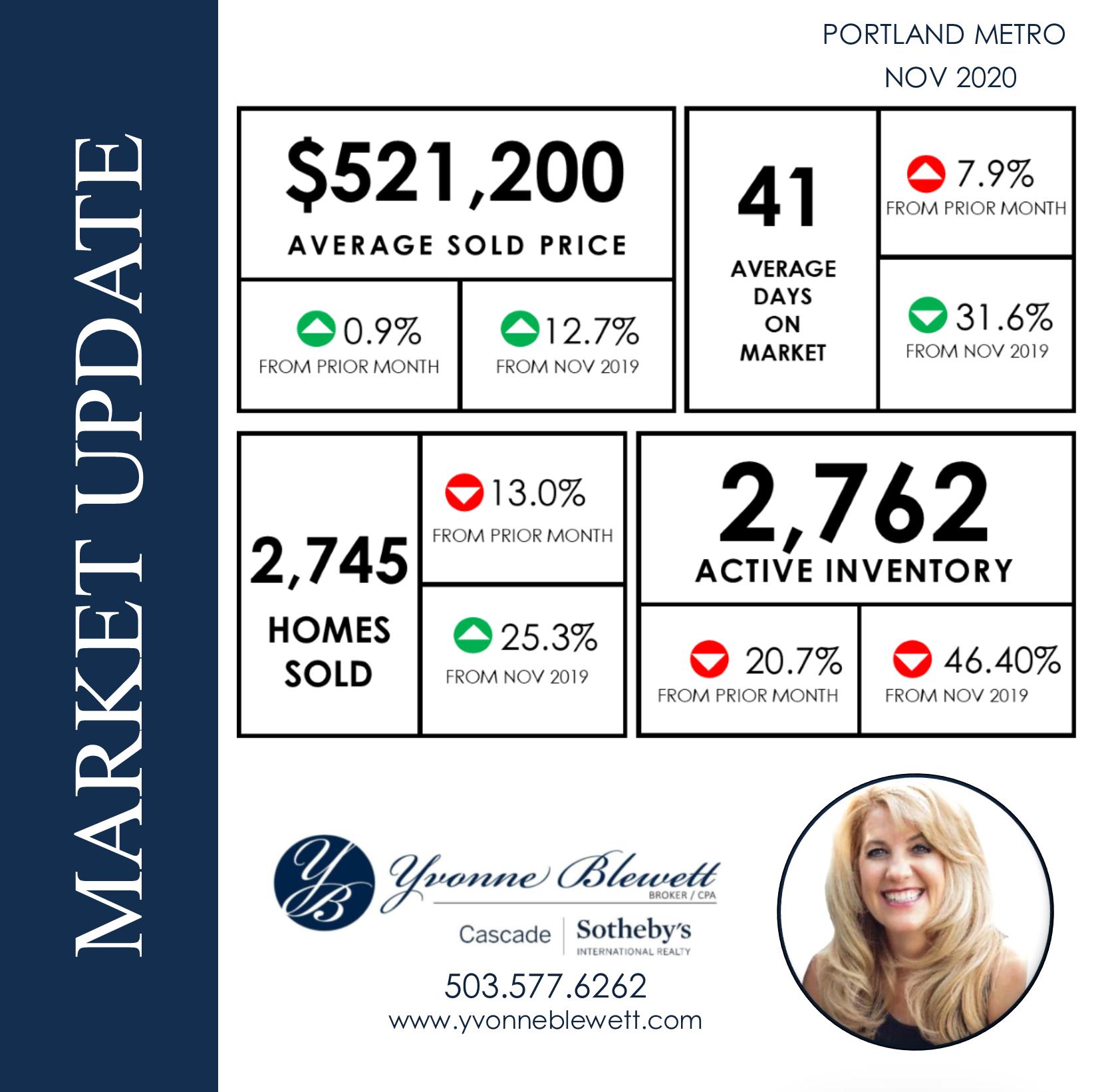 November Market update- Yvonne.png