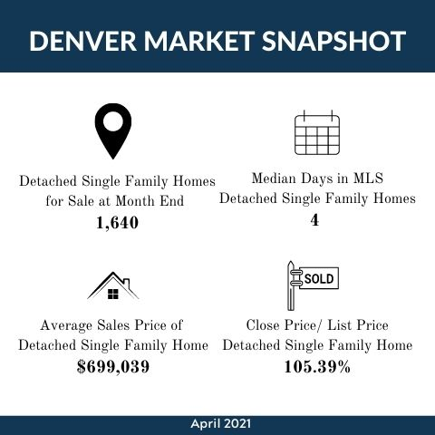 May 2021  Market Update Infographic Template.jpg
