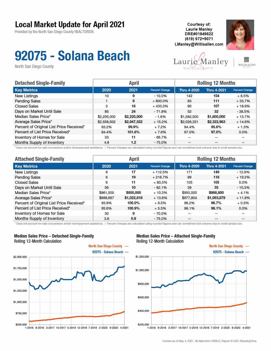 92075-SolanaBeach-April2021.jpeg