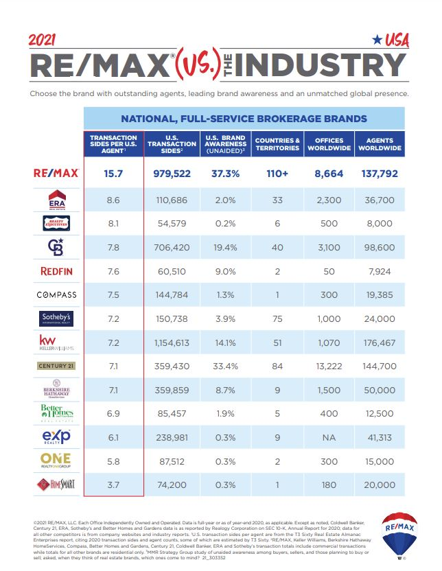 2021 REMAX vs Industry.JPG