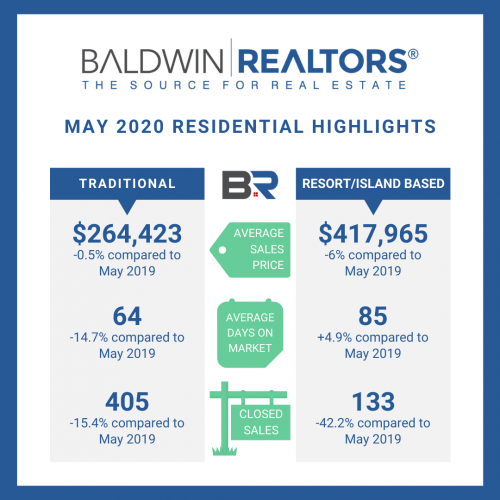 May  2020 Baldwin County Market Report
