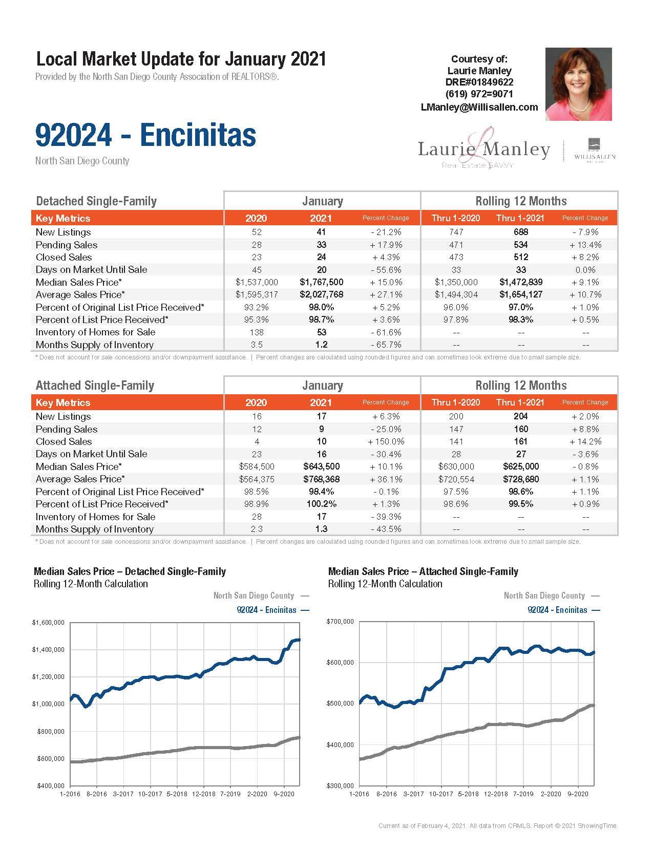 Encinitas Market Update - Combined_Page_1.jpg