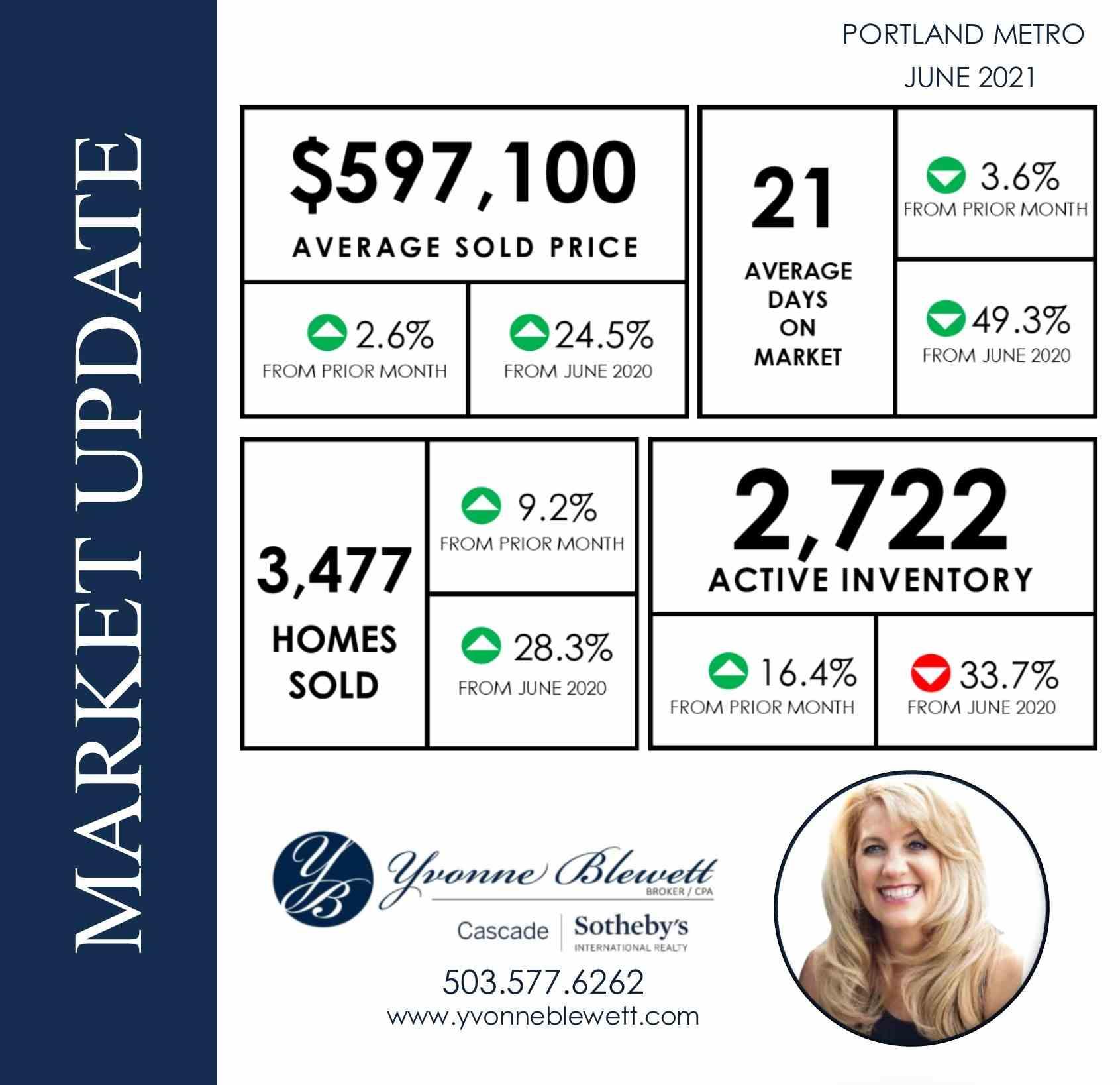 Monthly Market update- Yvonne.jpg