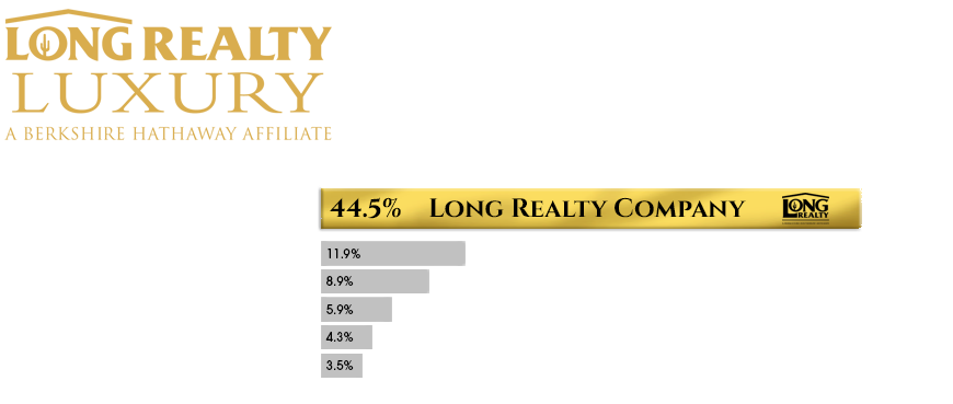 Long Realty Luxury - Market Share Mid Year 2021 - Graph Only.png