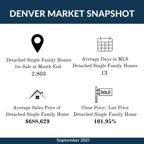 October 2021  Market Update Infographic Template.jpg