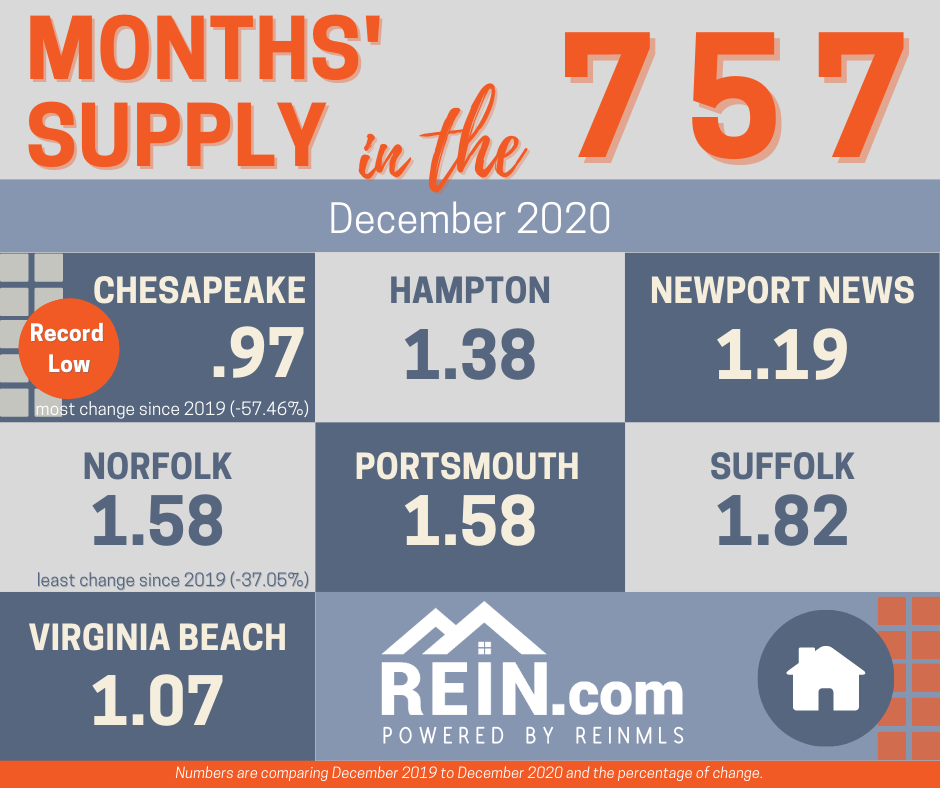 months_supply_Dec 2020.png