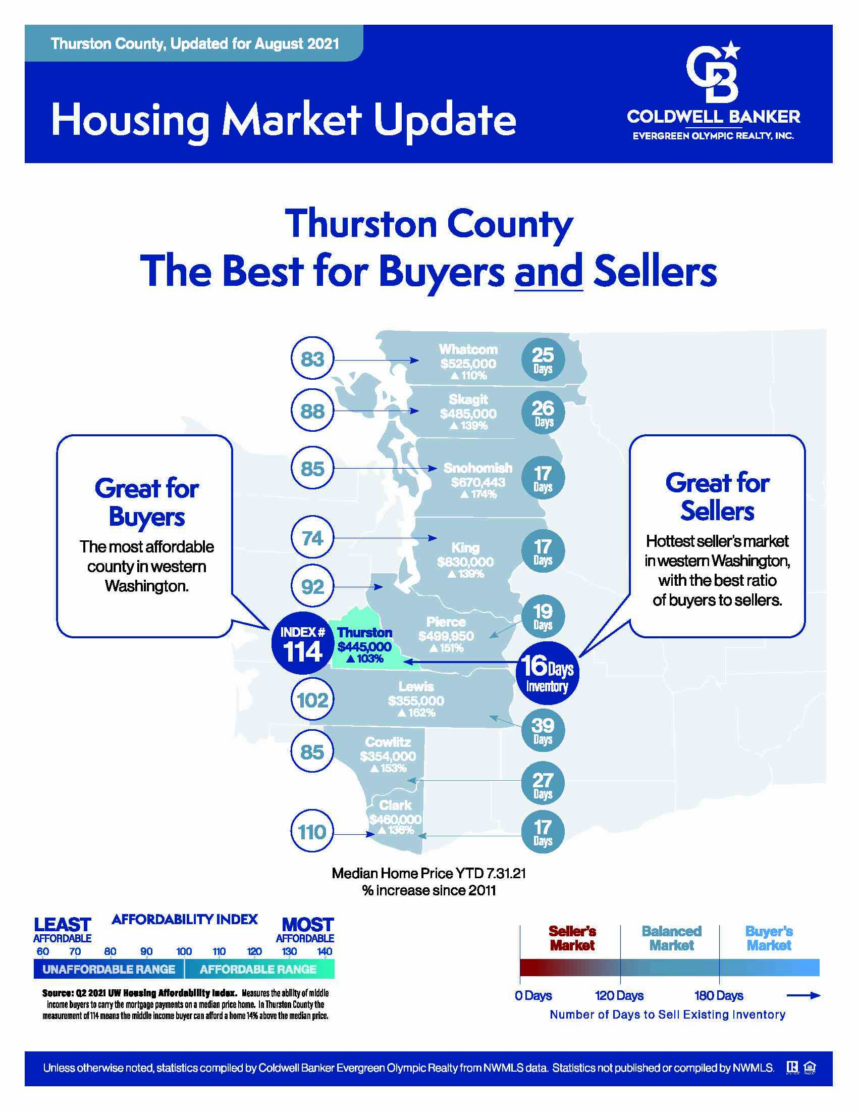 Graphic of Thurston County - Best for Both Buyers and Sellers.jpg