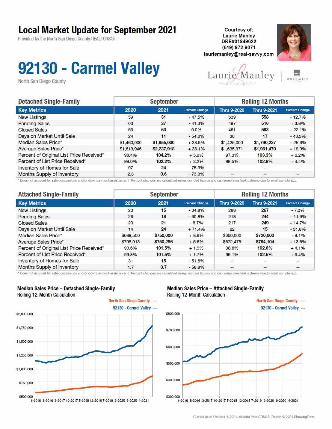 92130-CarmelValley-September2021.jpg