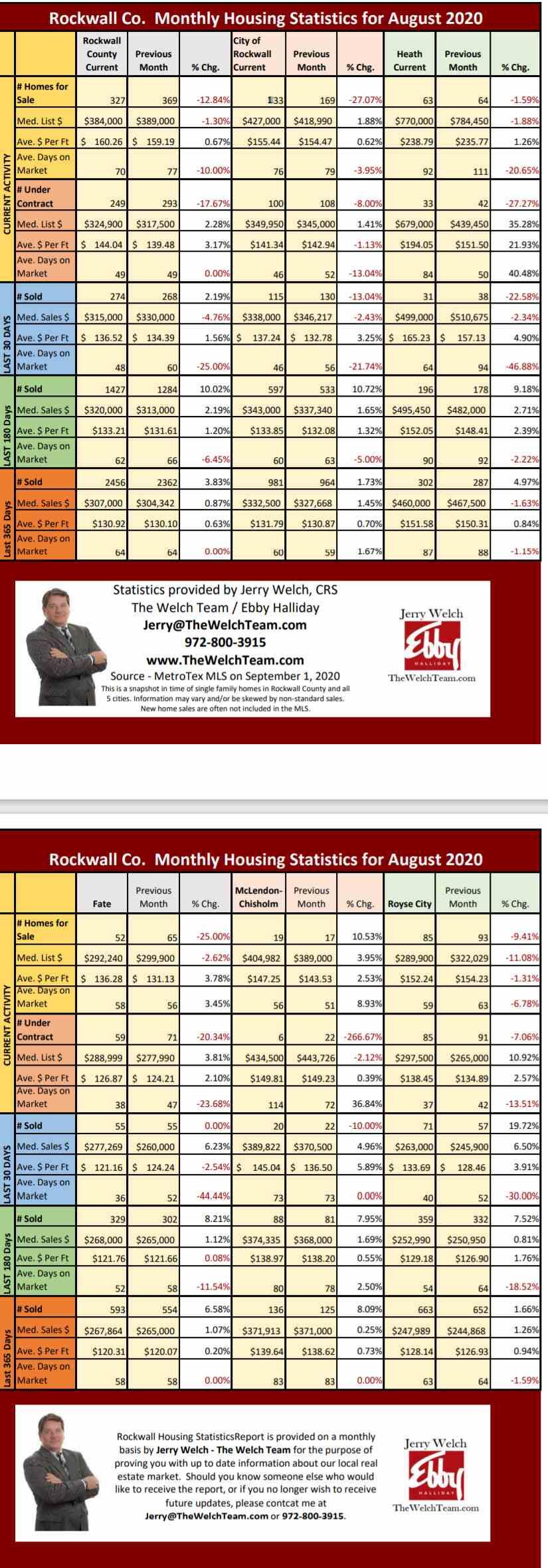 Aug. Stats.jpg