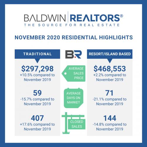 November 2020 Gulf Coast Real Estate Market Stats