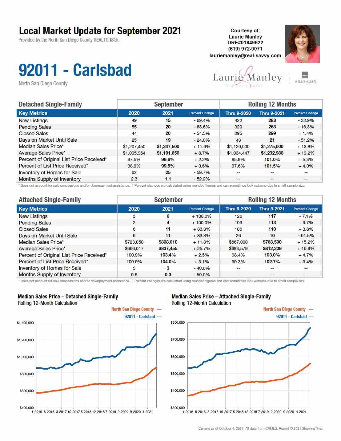 92008-Carlsbad-September2021.jpg
