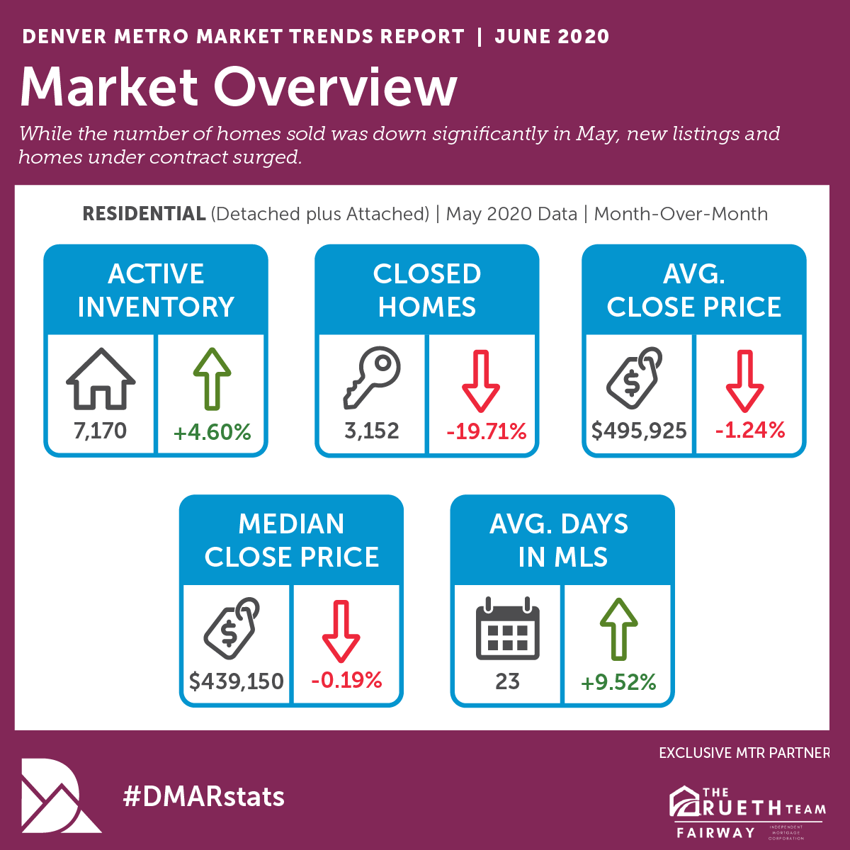DMAR Market Trends June 2020.png