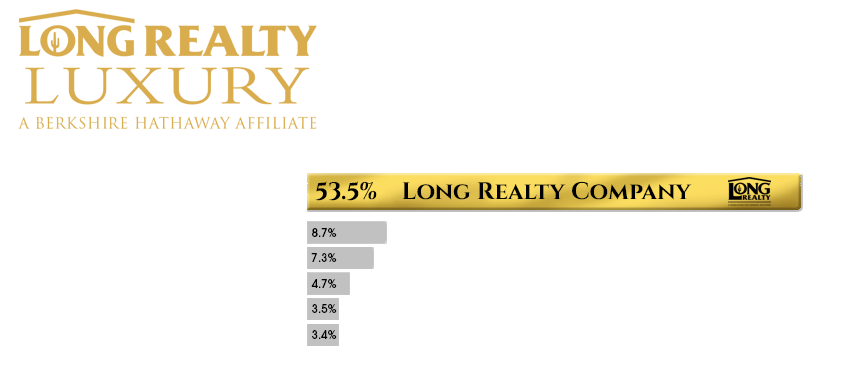 Long Realty Luxury - Market Share Mid Year 2020 - Graph Only.png
