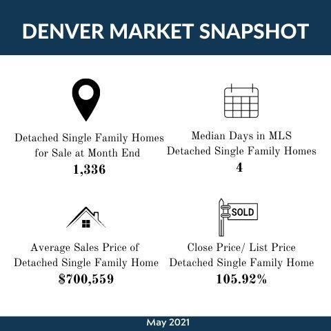June 2021  Market Update Infographic.jpg