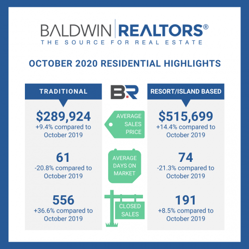 October 2020 Gulf Coast Real Estate Stats