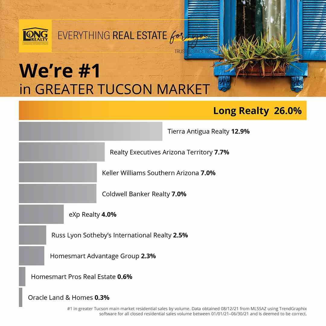 MarketShareTucson2021Second.jpg