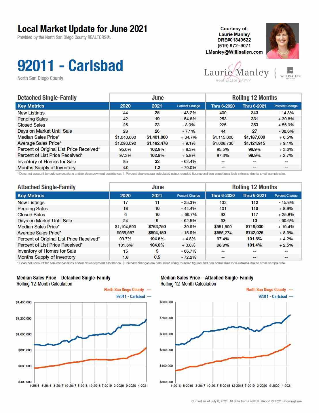 92008-Carlsbad-June2021.jpg