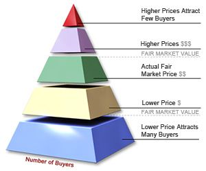 Diagram showing that higher prices attract fewer buyers