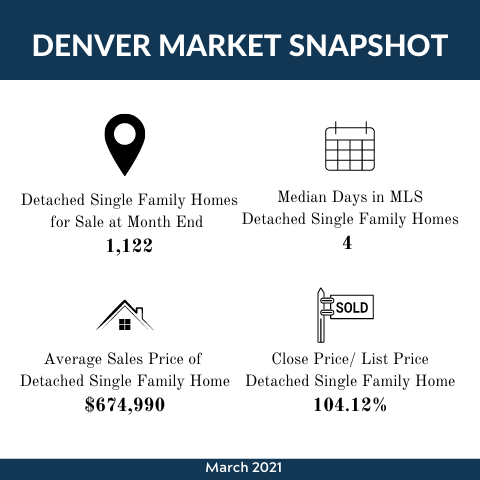 April 2021 | Market Update Infographic.png
