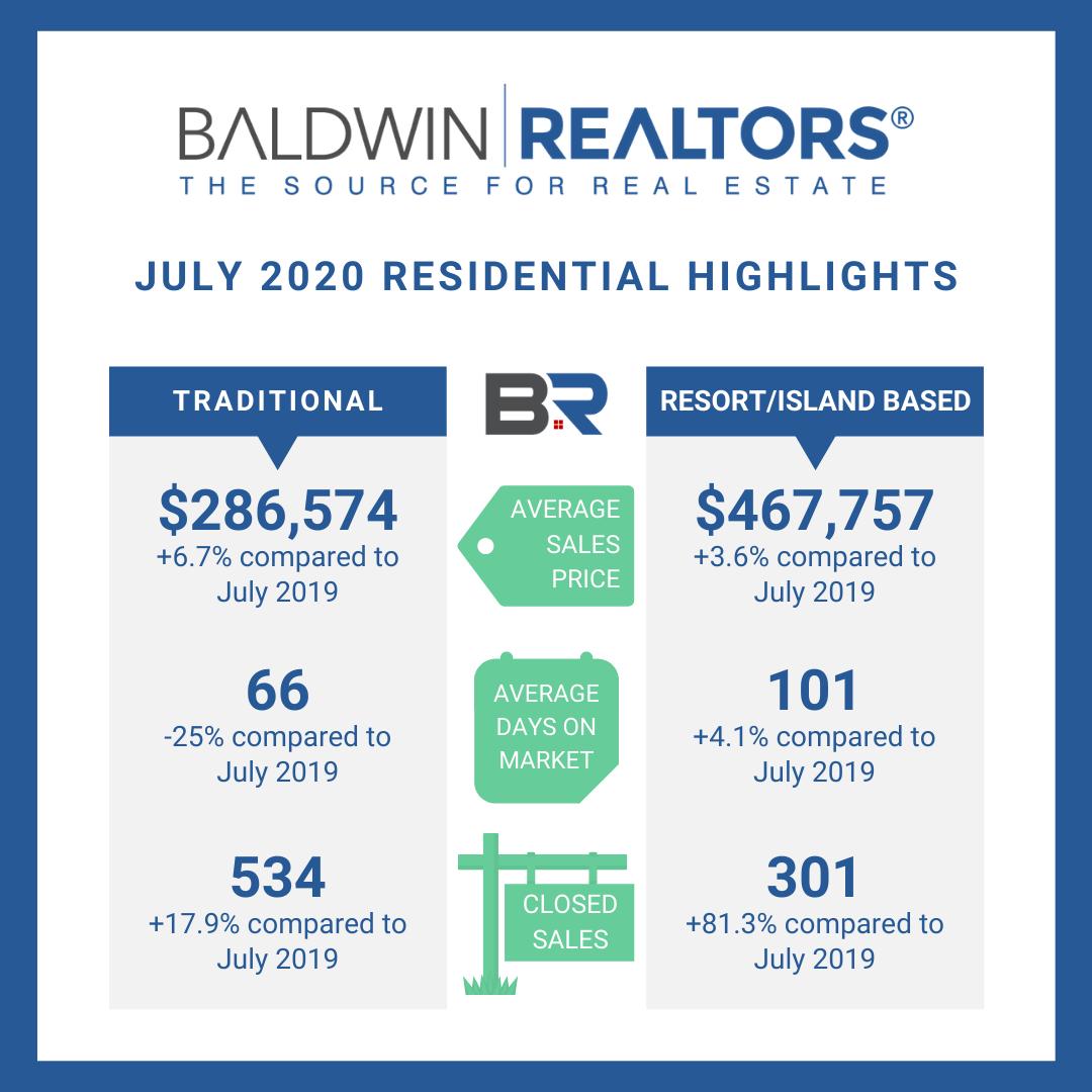 Baldwin County Alabama July 2020 Market Stats