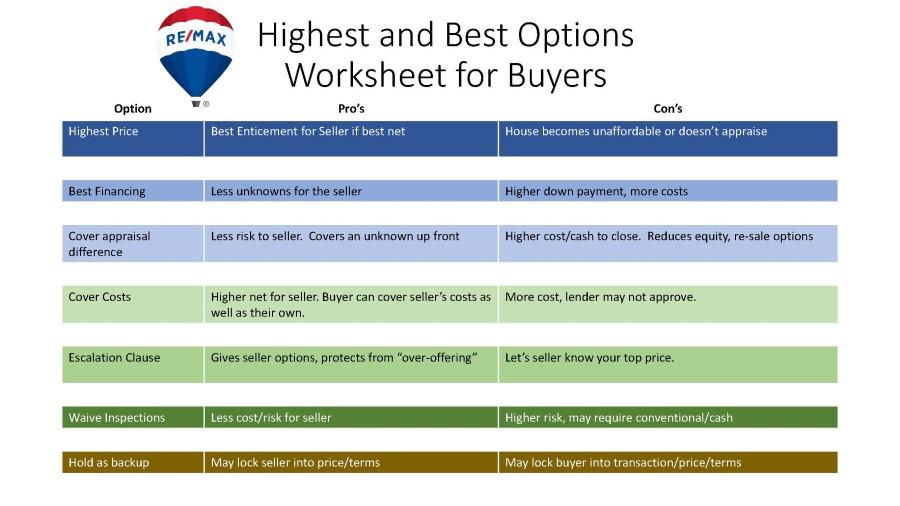Multiple Offer Options for Buyers smaller.jpg