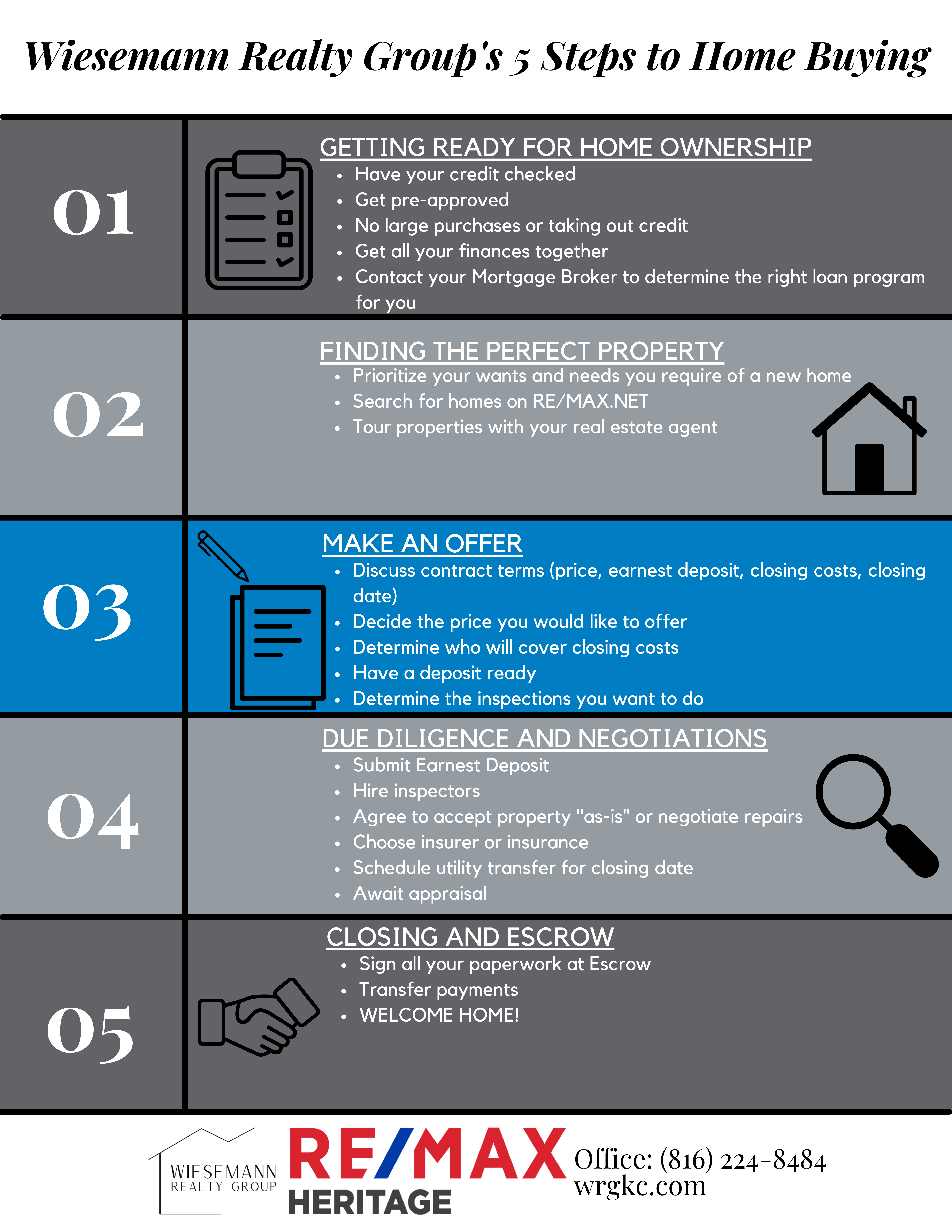 Wiesemann Realty Group's 5 Steps to Home Buying.png