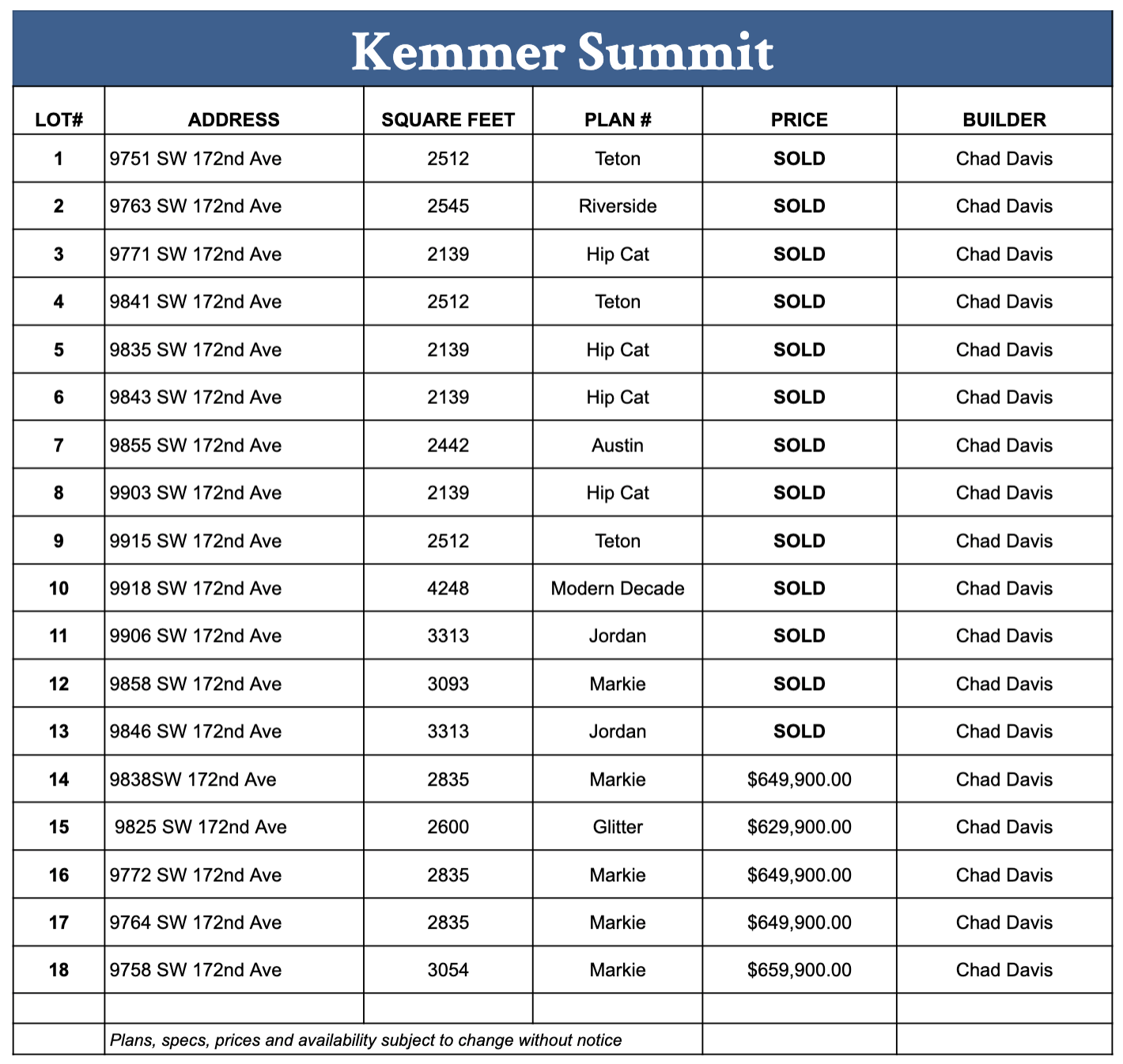 Kemmer Summit Available Properties
