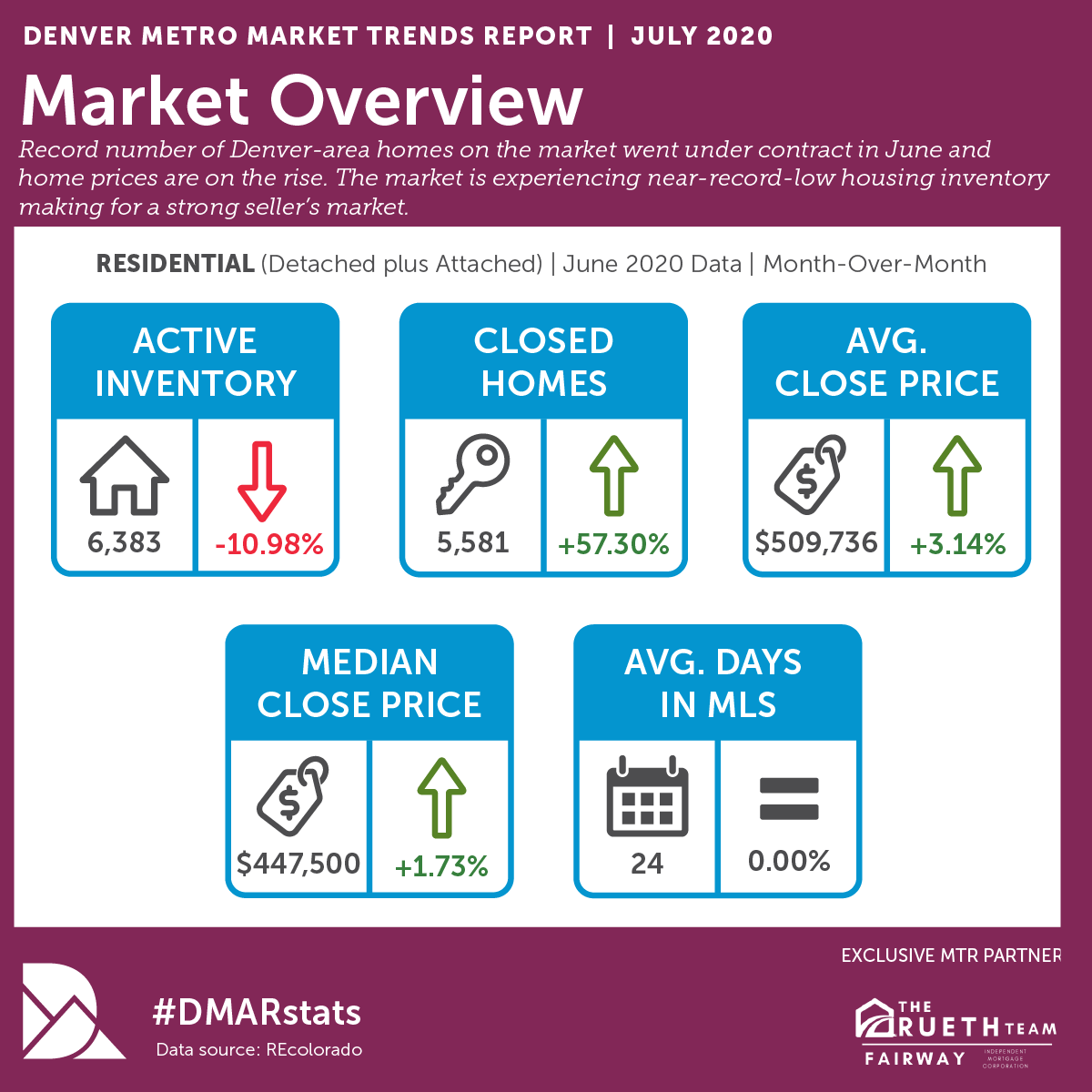 DMAR Market Trends JuLY 2020.png