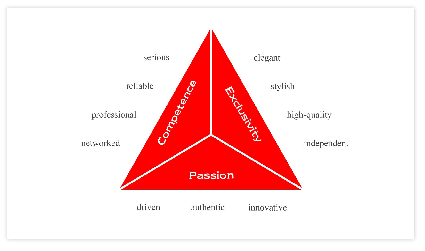 Brand triangle