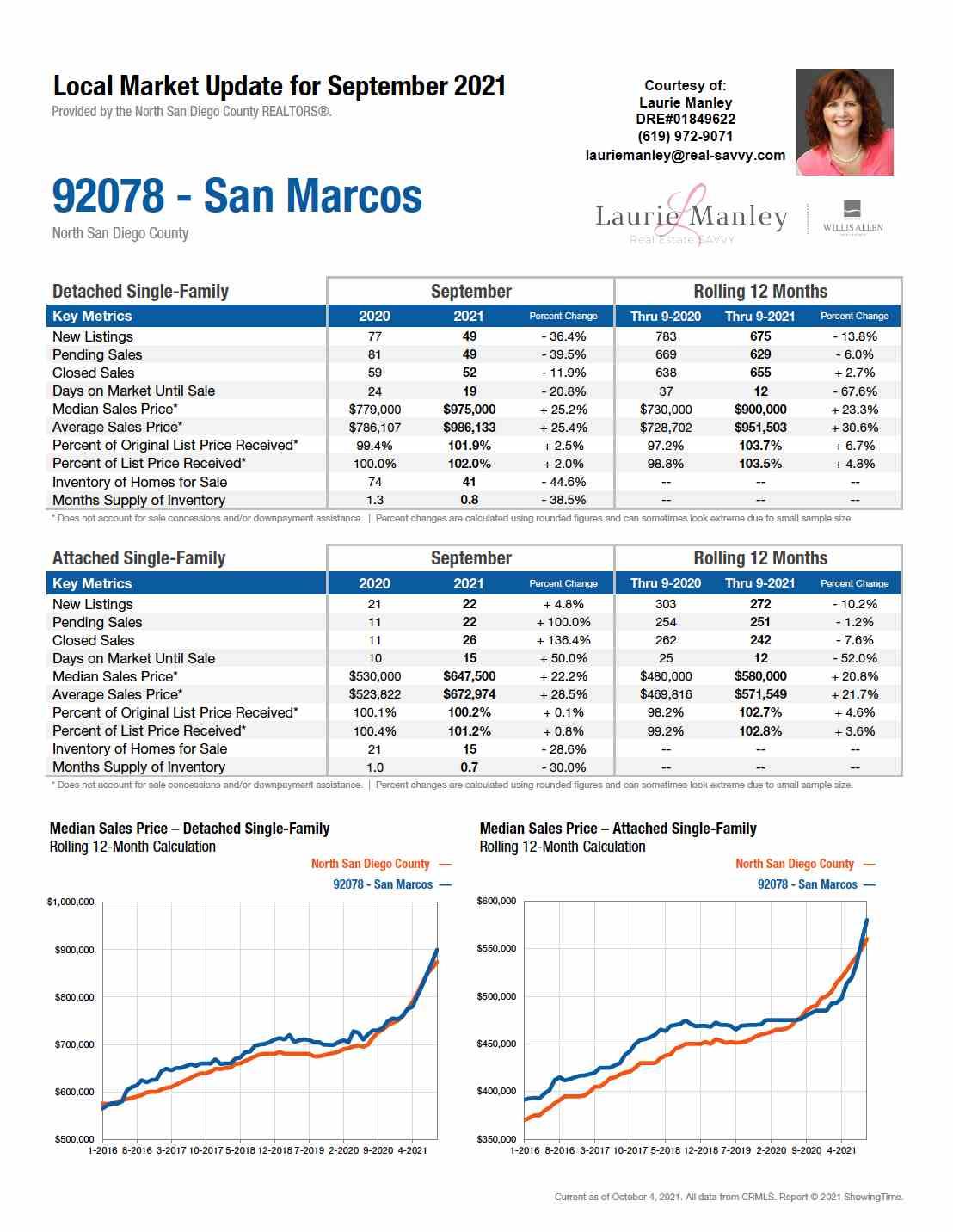 92069-SanMarcos-September2021.jpg