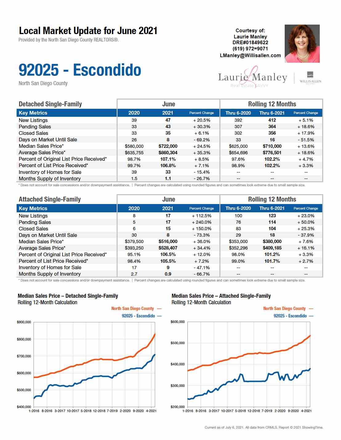 92025-Escondido-June2021.jpg