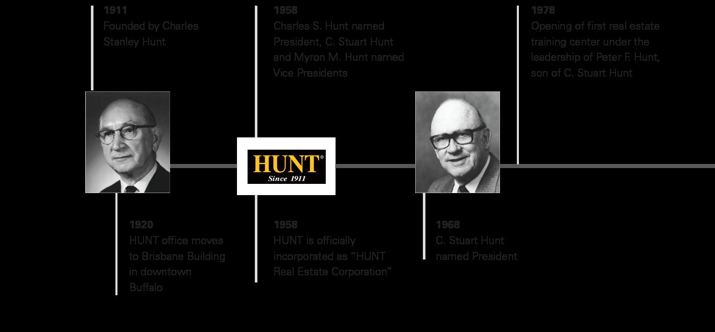 Hunt Timeline 1911-1978