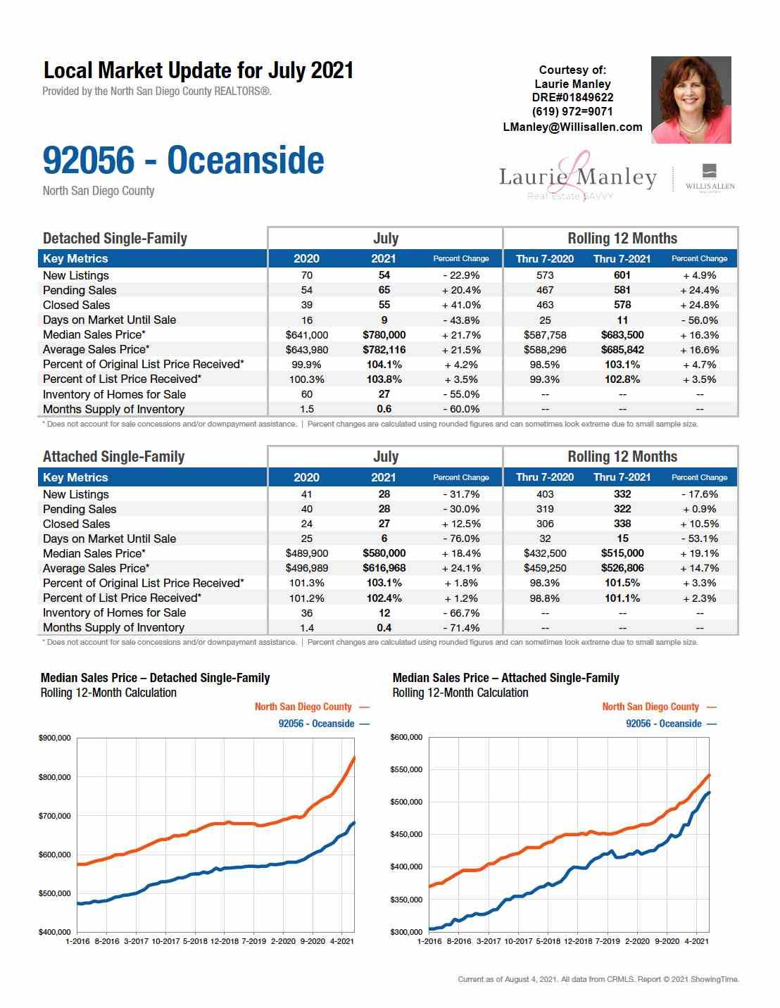 92054-Oceanside-July2021.jpg