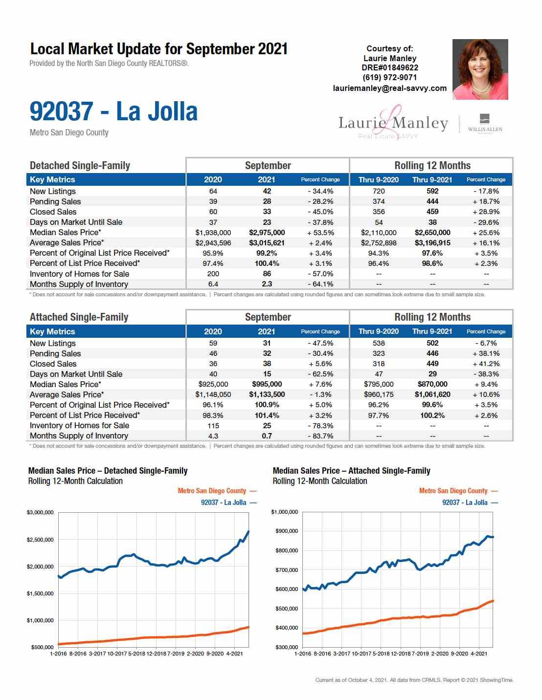 92037-LaJolla-September2021.jpg