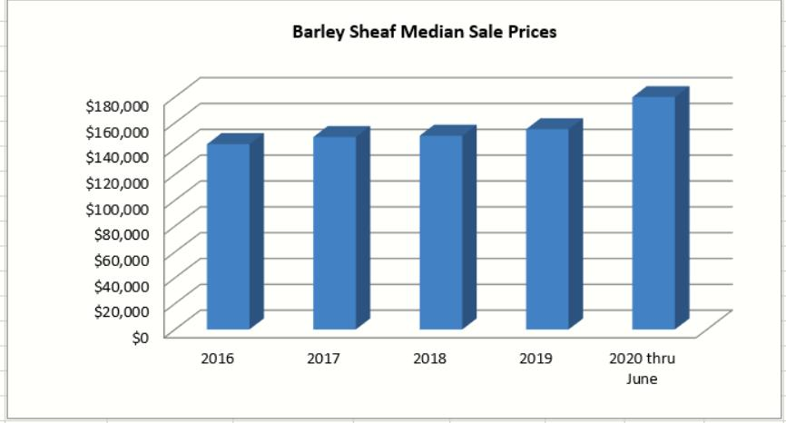 Barley Sheaf Median Sales Price thru June 2020.jpg