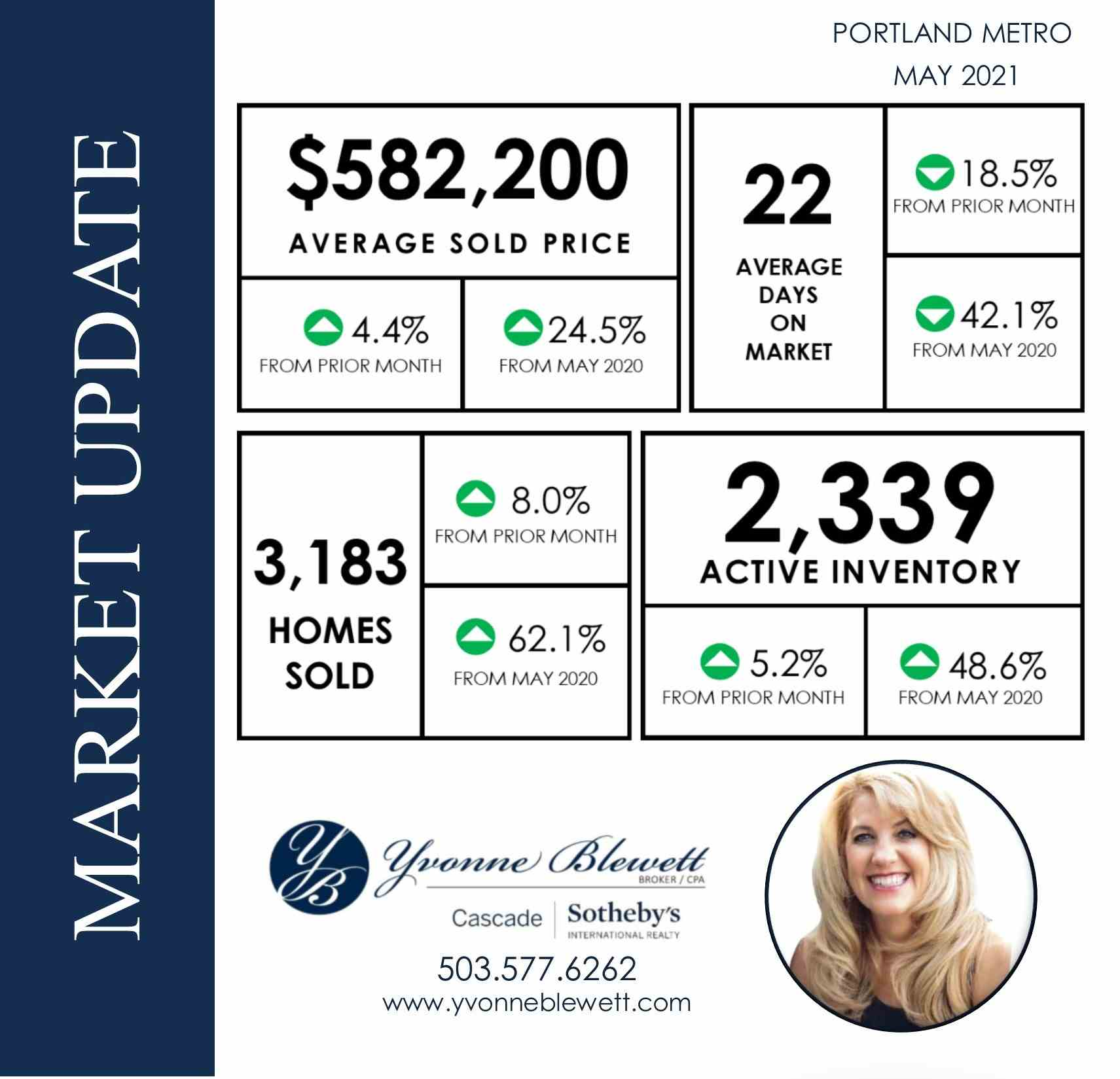 Market Update- May.jpg
