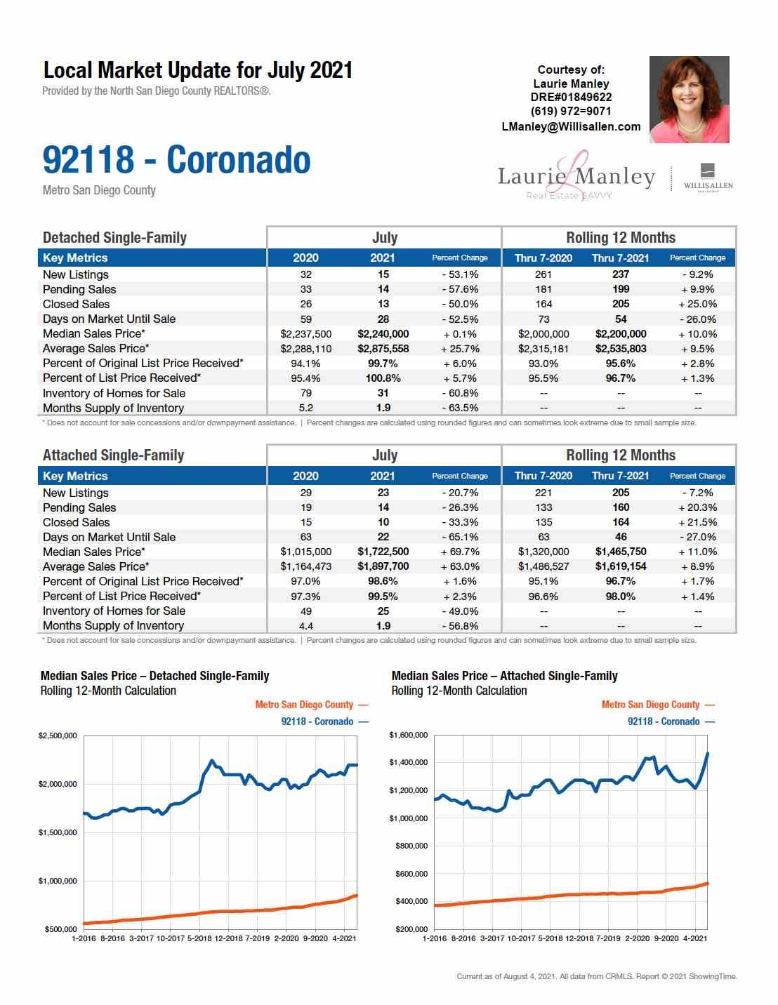 92118-Coronado-July2021.jpg