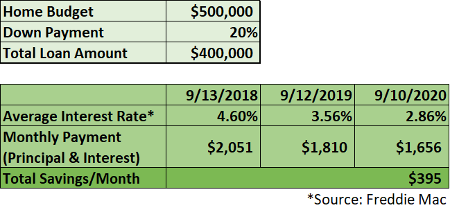 2 Year Differences at $500,000.png
