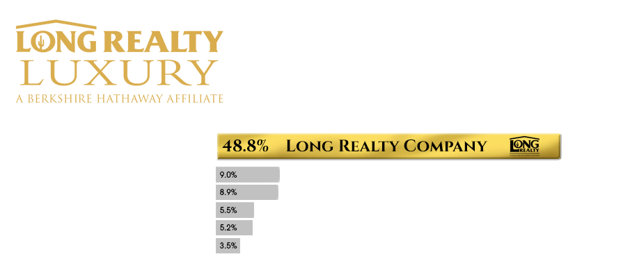 Long Realty Luxury - Market Share 2019-a.png