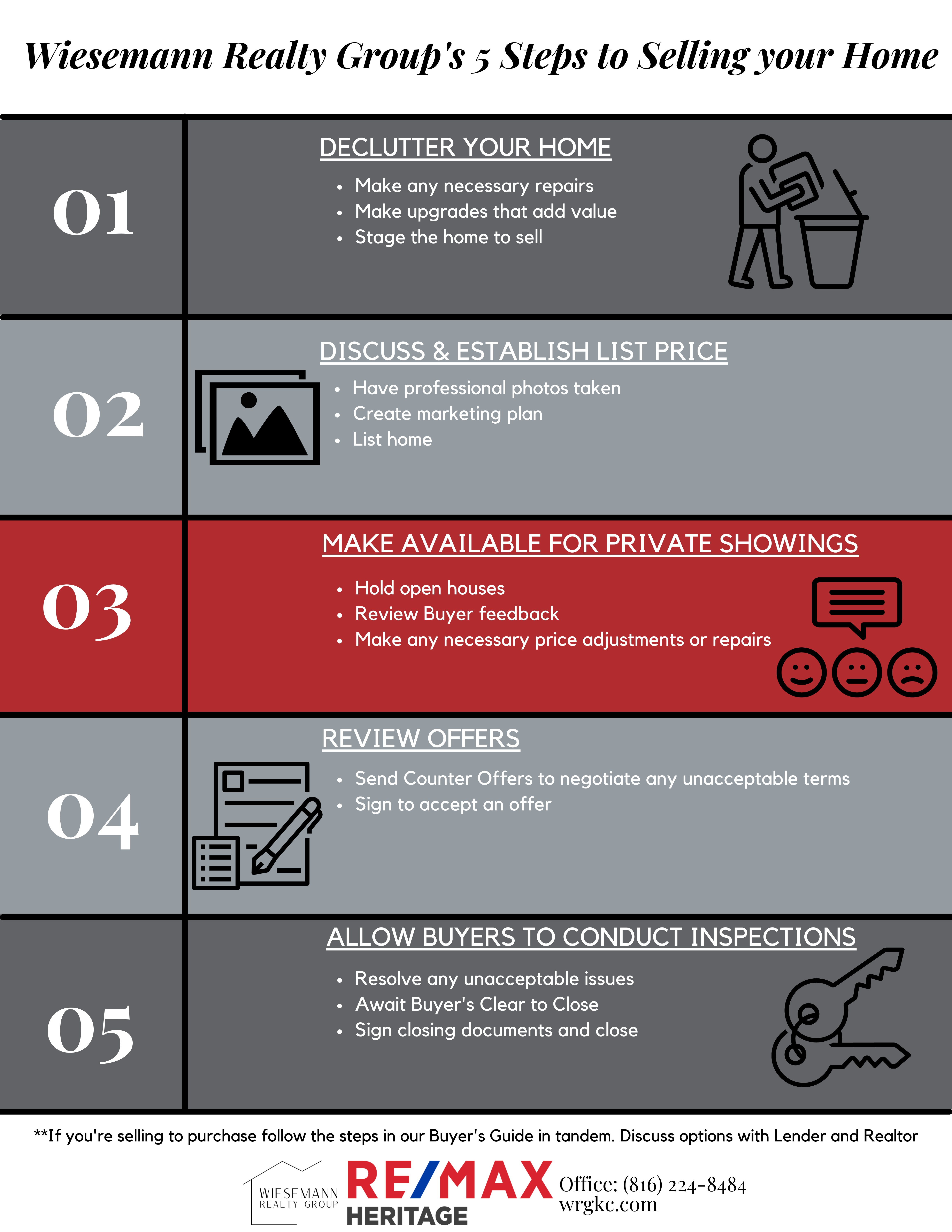 Wiesemann Realty Group's 5 Steps to Selling your Home.png