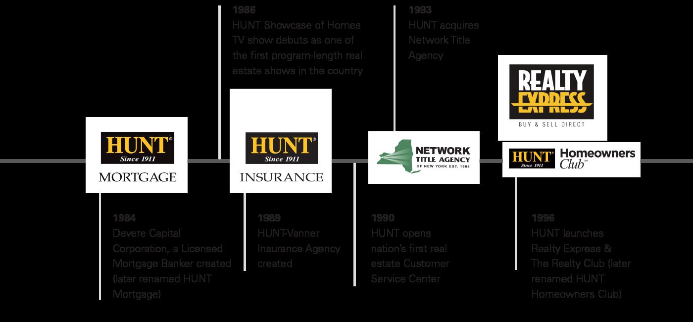 Hunt Timeline 1984-1996
