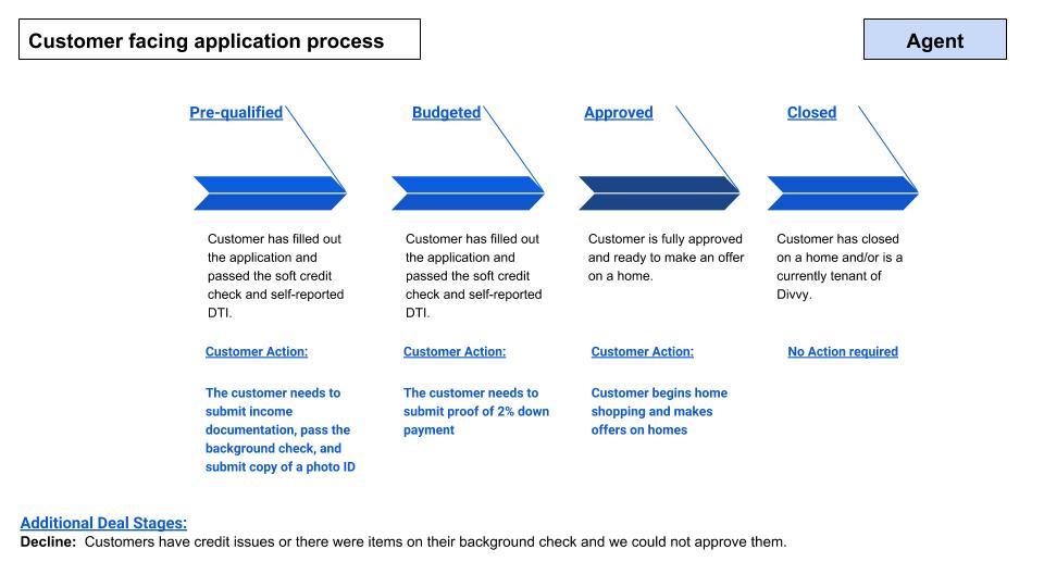 Customer Deal Stage Process.jpg