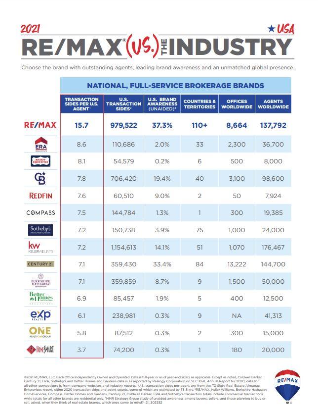 2021 REMAX vs Industry.JPG
