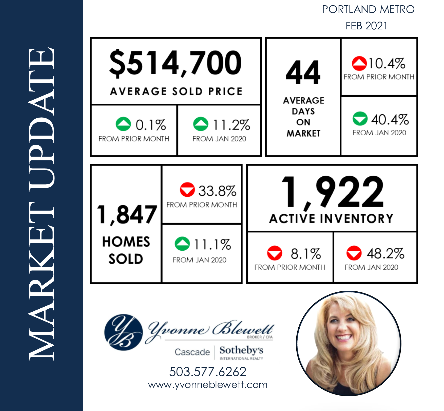 Monthly Market update- Yvonne.PNG